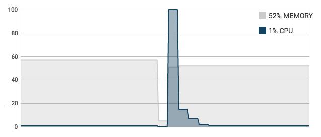 Resource Consumption Graph Screenshot